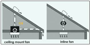 bathroom exhaust fan roof vent cap why use an inline fan for bathroom ventilation iaqsource