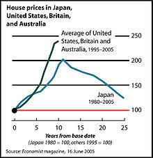 economists predict home value appreciation through 2017 to real estate bubble wikipedia