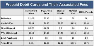 prepaid debit cards for omg could your s prepaid debit card be dangerous