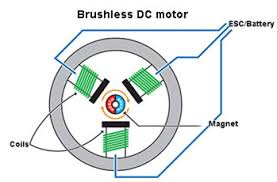brushed vs brushless dc motor progressive automations inc