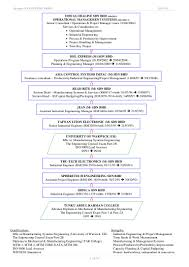 Smt Operator Resume Cs Tan Detail Resume 28032016