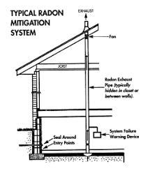 radon preventing controlling exposure