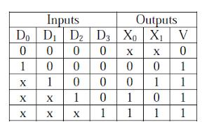 Pq Truth Table Digital Logic U0026 Number Representation Geeksforgeeks
