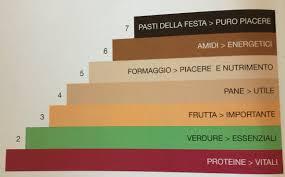 fase crociera dukan alimenti fase 3 il consolidamento tabata s cooking