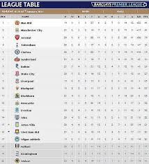 premier league results table and fixtures premier league news on table fixtures scores and results daily