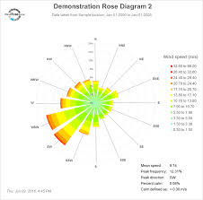 cara membuat grafik integral di excel wind rose excel wind rose diagrams using excel