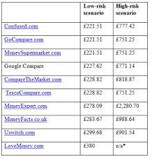 est quotes compared lovemoney were unable to provide a quote in the high risk