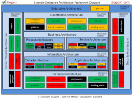 enterprise architecture tool dragon1