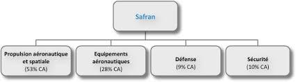 siege social safran les500 fr safran fiche entreprise