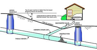 sewage cleanup akron oh backed up sewer damage company akron oh