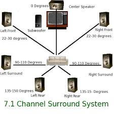 surround sound setup ideas am after a 3d amplifier that can have
