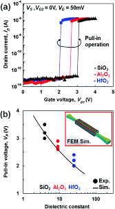 a mechanical and electrical transistor structure mets with a sub