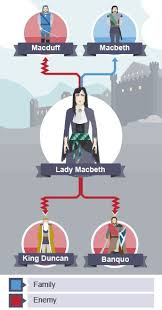 best 25 macbeth characters ideas on pinterest shakespeare
