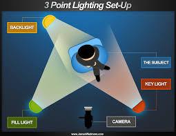 so you wanna make a production pt 13 lighting ii so