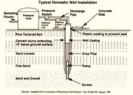 How To Fix A Low Pressure Faucet Living With A Low Yield Well Practical Poultry Tips