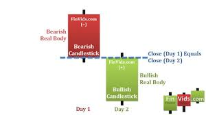 candlestick pattern piercing line bullish counterattack line video and bearish counterattack line video