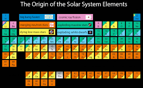 Why Was The Periodic Table Developed Here U0027s Where All The Chemical Elements Came From In Space