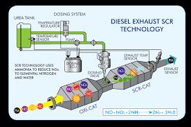 Ford Diesel Truck Exhaust Fluid - image gallery def diesel
