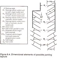 parking stall layout considerations