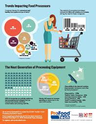 easter 2017 trends infographic food processing trends and predictions for tomorrow