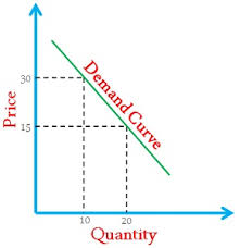 difference between demand and supply with comparison chart key