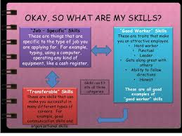 Types Of Skills To Put On A Resume Special Homework Books Executive Director Missions Resume