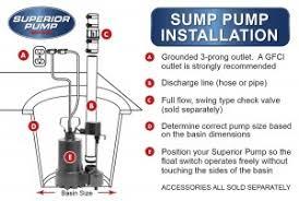 How Does A Pedestal Sump Pump Work How To Install A Sump Pump