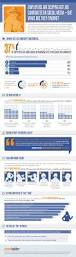 career builder resume search is social media helping or hurting your job search careergravity careerbuilder 2012 social media infographic