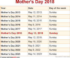 when was the thanksgiving day when is mother u0027s day 2018 u0026 2019 dates of mother u0027s day