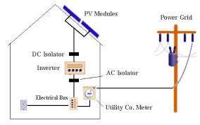 pv system design solar on grid power systems rooftop pv system kits chennai solar