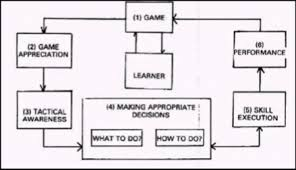 floor hockey unit plan we have created a four lesson of a unit for floor hockey to be