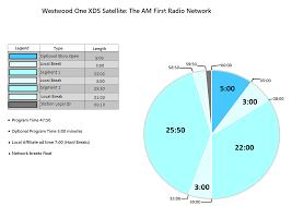 Radio Broadcasting Programs Host A Radio Show