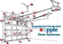 Overhead Door Replacement Parts Global Garage Door Replacement Parts Market 2017 Chamberlain For