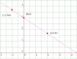 coordinate plane graphing graphing on a coordinate plane steps exles math