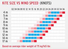 best light wind kite 2017 2017 best roca kite ltdwatersports