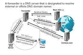 What Is Dns Domain Name by Dns Forwarding And Conditional Forwarding U2013 Tech Jobs Academy U2013 Medium