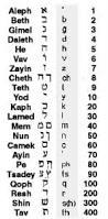 numerology גמטריא gematria spiritual astrology ספר כוכבי אור