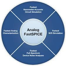analog fastspice afs platform mentor graphics
