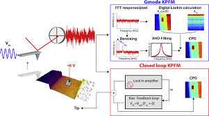 multifrequency spectrum analysis using fully digital g mode kelvin