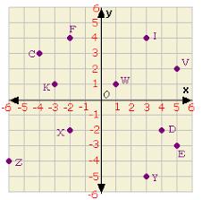 coordinate plane worksheets problems u0026 solutions