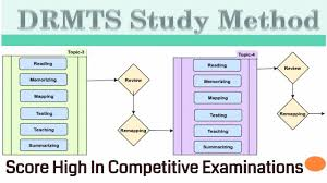 drmts proven study method better than sqr3 study strategy and