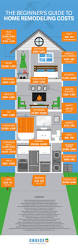 Remodeling Tips by 110 Best Images About Redecorating U0026 Remodeling Tips On Pinterest