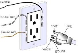 how does a three pronged plug actually work your home