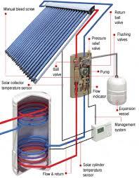 evacuated solar tubes installations and installers in the uk