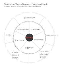 graphic sociology stakeholder theory diagram finance or profit centric based on r edward