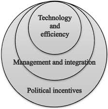 resources free full text integrating industrial ecology