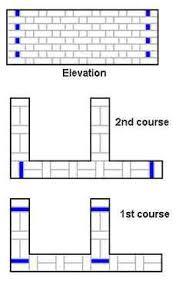 basic brickwork flemish bonds for basic walls