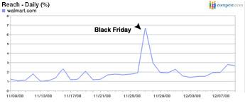 next black friday amazon how did walmart com execute such a fantastic black friday wal