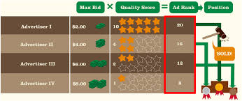 adwords bid how to compete in adwords improve results without just raising bids