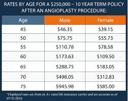 term life insurance after age 60 44billionlater